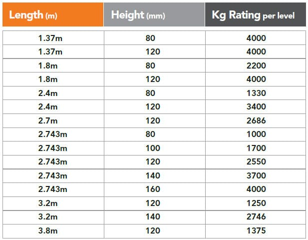 Box Beam Specifications