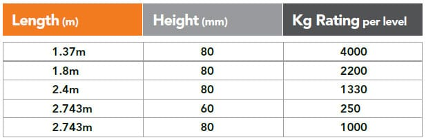 Pallet Racking Step Beam Specifications